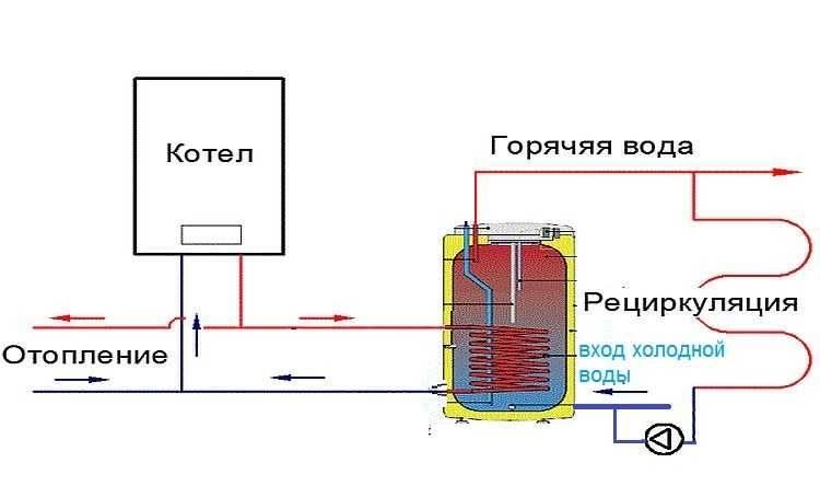 Обвязка бойлера косвенного нагрева с рециркуляцией: варианты и схемы обвязки