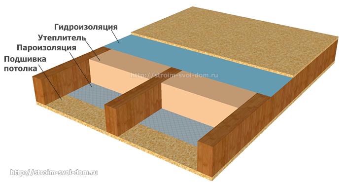 Звукоизоляция межэтажного перекрытия по деревянным балкам. правила утепления межэтажных перекрытий