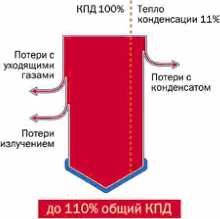 Конденсационный газовый котёл: особенности и преимущества