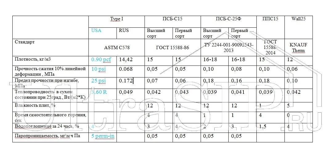 Сравнение утеплителя из Пенополистирола: ПСБ-С-25, ПСБ-С-25Ф (0) и ПСБ-С-25Ф: Расчет толщины утепления +Видео