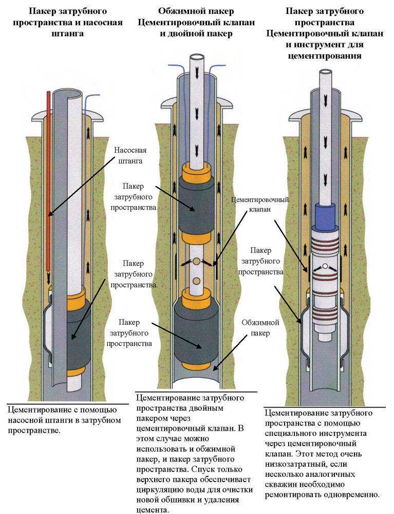 Технология цементирования скважины