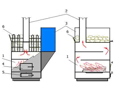 Печь своими руками из металла: изучаем чертежи и пошаговый процесс изготовления печи из металлической трубы