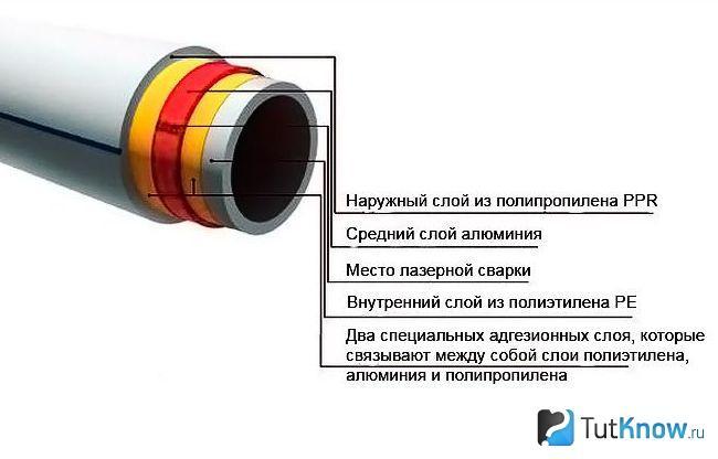 Расширение полипропиленовых труб: коэффициент линейного теплового удлинения труб армированных стекловолокном при нагреве, температурное расширение