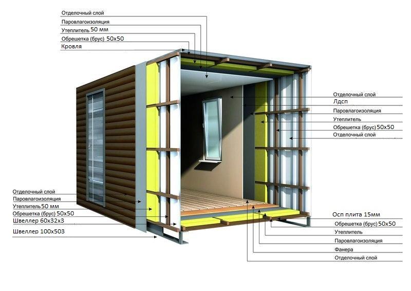 Как утеплить металлический гараж изнутри: теплоизоляция неотапливаемого помещения