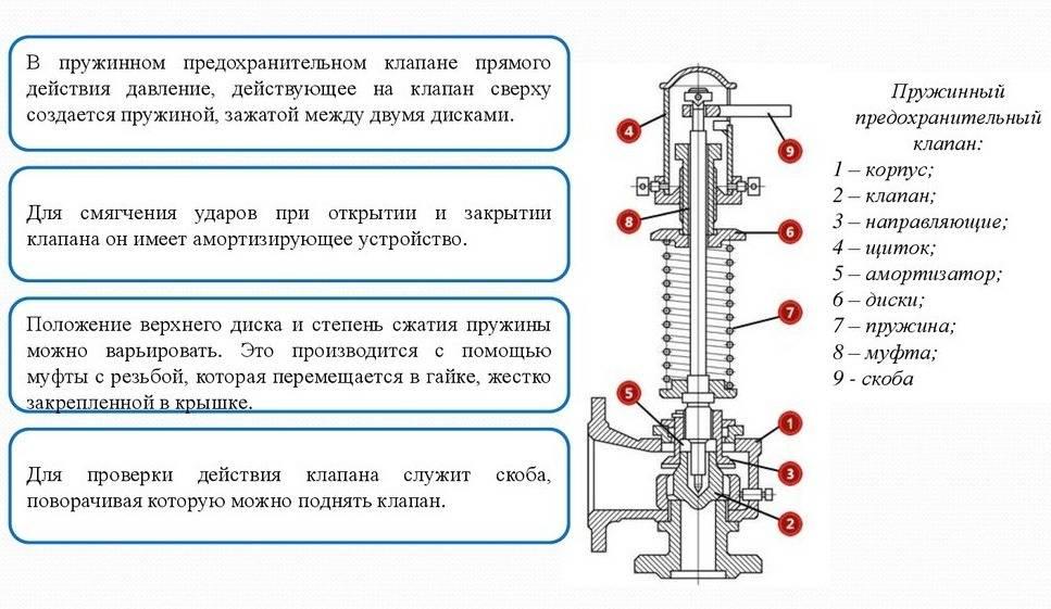 Клапан подпитки системы отопления: назначение и монтаж автоматического устройства
