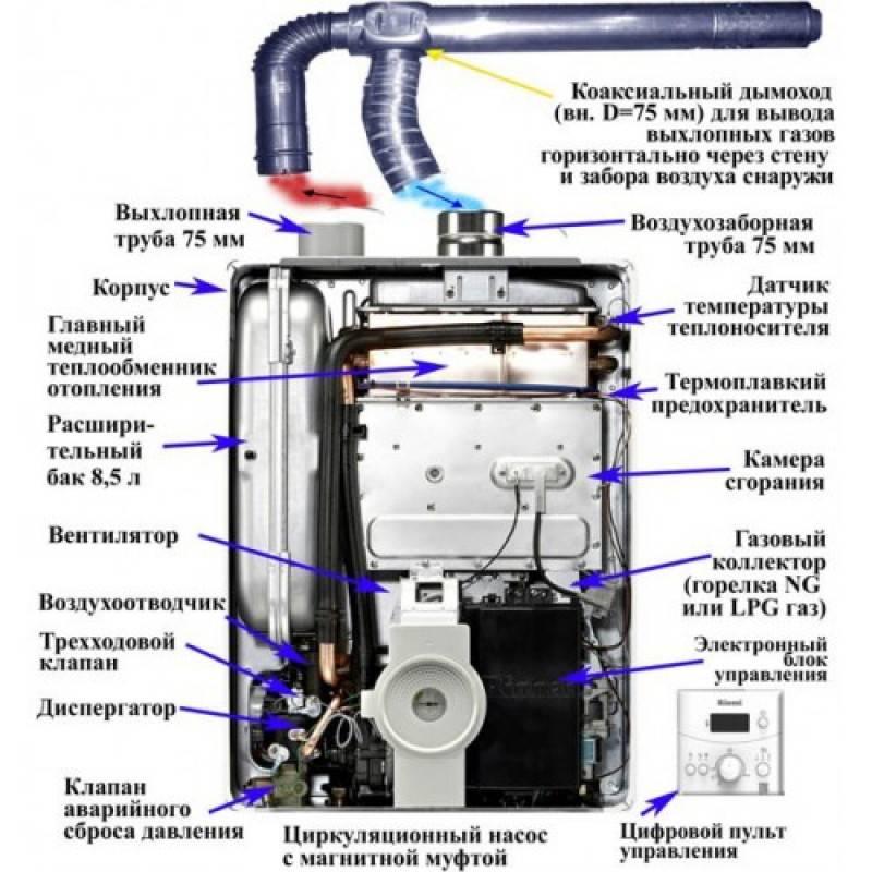 Функциональные возможности японских газовых котлов отопления rinnai