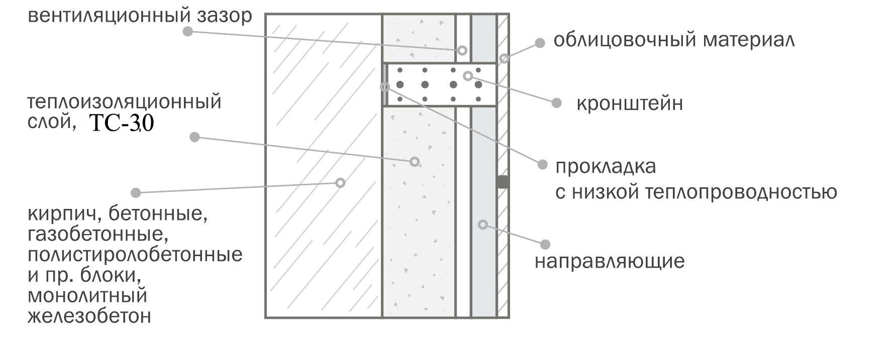 Как сделать расчет вентиляции: формулы и пример расчёта приточно-вытяжной системы