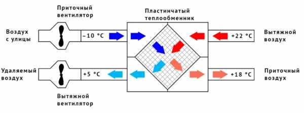 Устройство приточно-вытяжной вентиляции с рекуперацией тепла: особенности системы, её установка