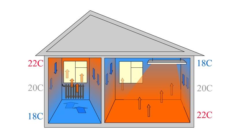 23 способа сделать дом теплее без большого расхода энергии :: инфониак