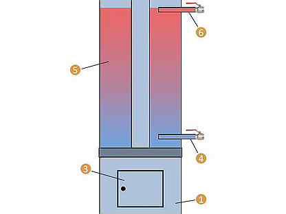 Дровяной водонагреватель: выбираем вариант для дачи, видео инструкция сборки своими руками
