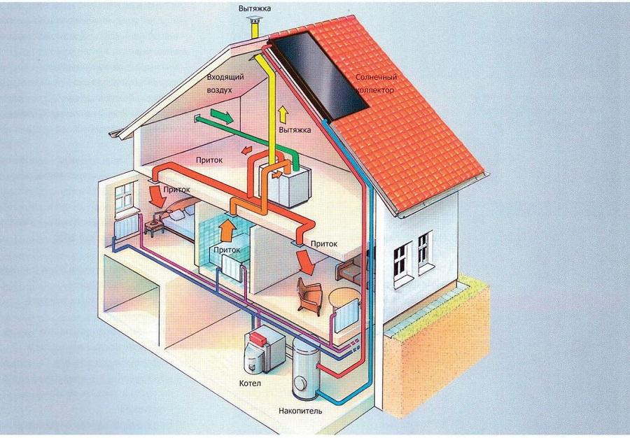 Воздушное отопление: что это такое, как рассчитывается и устраивается?