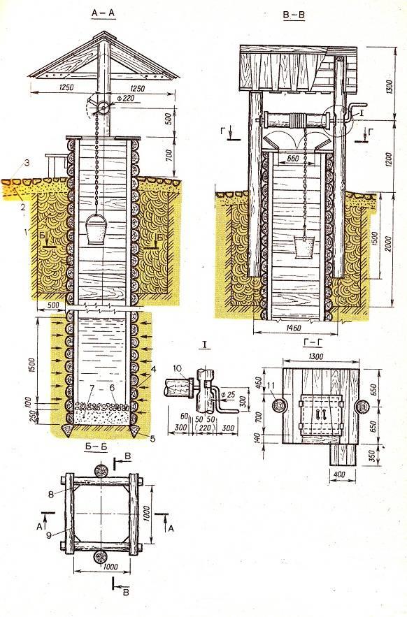 Домик для колодца своими руками: размеры и чертежи для домика из бруса