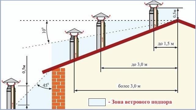 Диаметр дымохода для печи на дровах: способы расчета, формулы, примеры