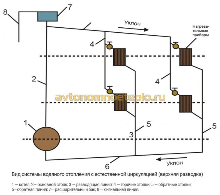 Система отопления с естественной циркуляцией   грейпей