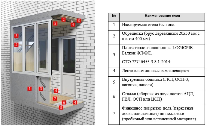Утепление балкона и лоджии pir плитами
