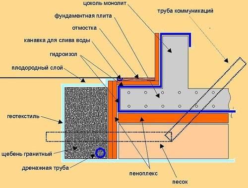 Утепление цоколя фундамента снаружи — как сделать монтаж своими руками