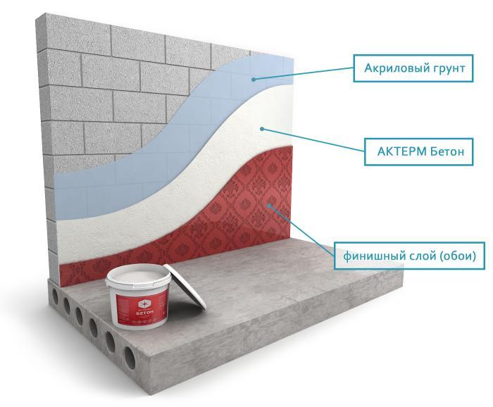 Использование жидкой теплоизоляции для внутренних и наружных стен