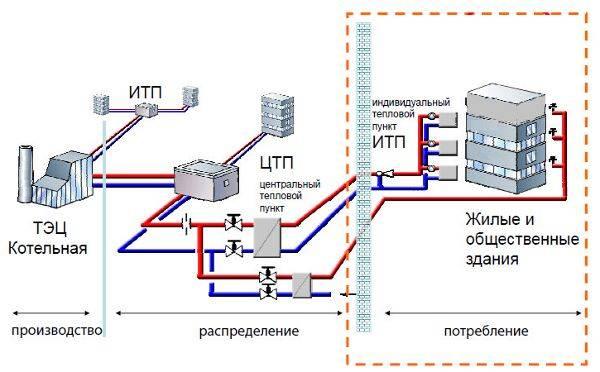 Теплоснабжение многоквартирного дома (мкд)