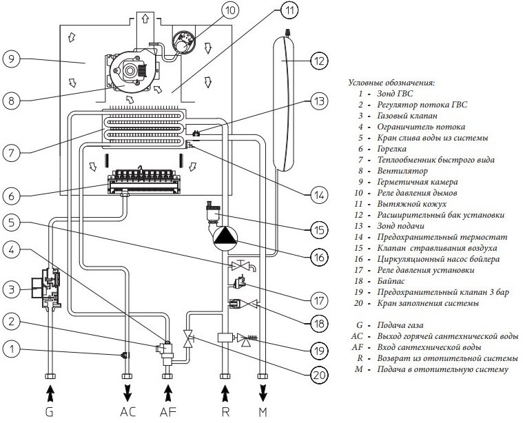 Газовый котел беретта неисправности и их устранение: инструкция по эксплуатации настенного и напольного прибора