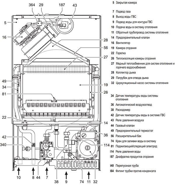 Газовые котлы ferroli (ферроли): обзор, опыт эксплуатации настенных и напольных, одноконтурных и двухконтурных моделей, их технические характеристики, отзывы владельцев и цены