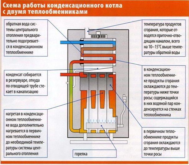 Отзывы о котлах отопления