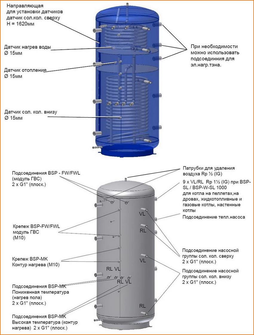 Теплоаккумулятор своими руками - как изготовить для отопления: пошаговая инструкция