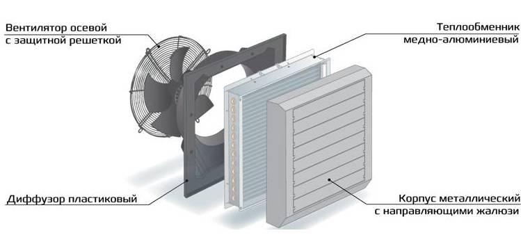 Какие виды тепловентиляторов правильно подобрать