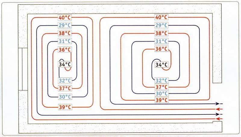 Как правильно сделать теплый пол: виды тёплых полов и пошаговая инструкция для монтажа тёплого пола в доме от отопления своими руками