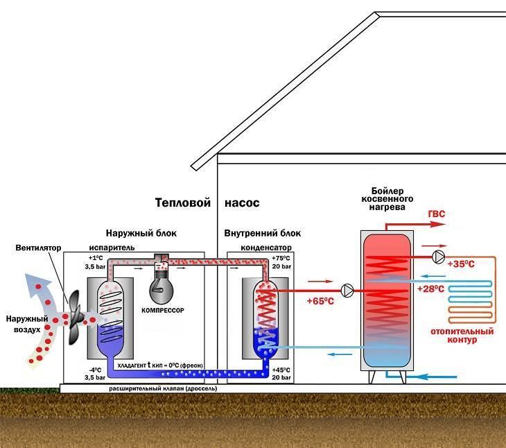 Тепловые насосы: недостатки, преимущества и разновидности