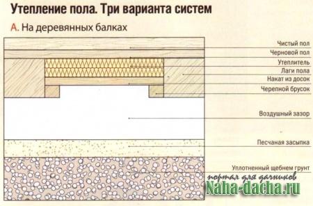 Инструкция по утеплению пола при помощи керамзита своими руками