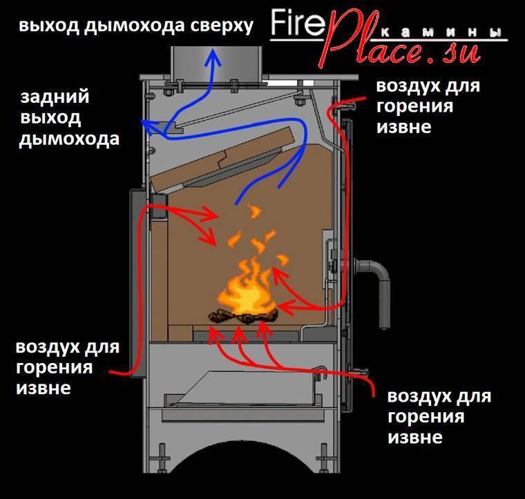 Печь длительного горения на дровах своими руками: пошаговая инструкция изготовления печь длительного горения на дровах своими руками: пошаговая инструкция изготовления