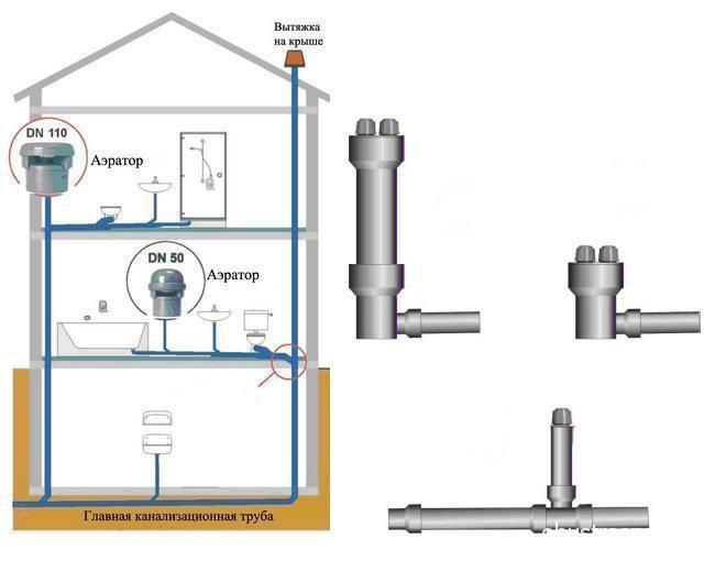 Обратный клапан для канализации — характеристики и установка