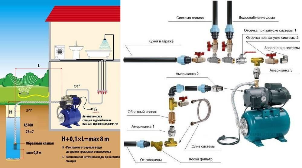 Схема водоснабжения частного дома из скважины