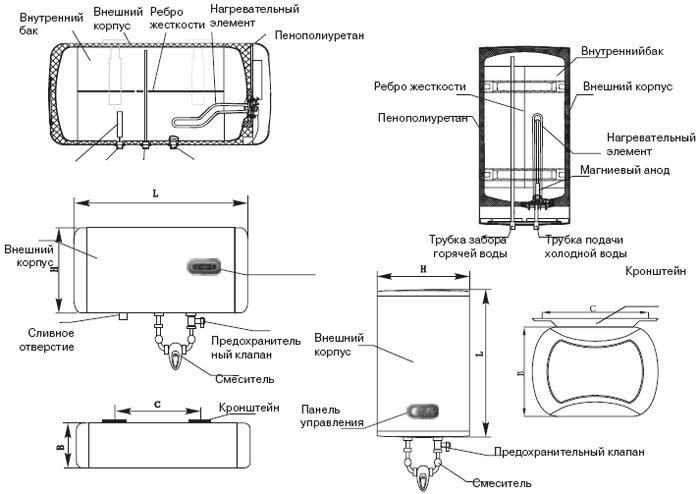 Кнопки водонагревателя — значения и решение возникших с ними проблем