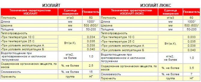 Изорок изолайт: технические характеристики 50, 60, 75, 80, 125, 140
