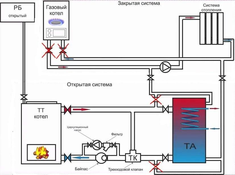 Разводка отопления от твердотопливного или газового котла в частном доме: схемы и их подключение