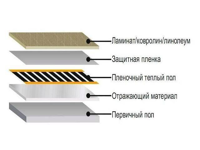 Теплый водяной пол под ламинат: принципы выбора материала