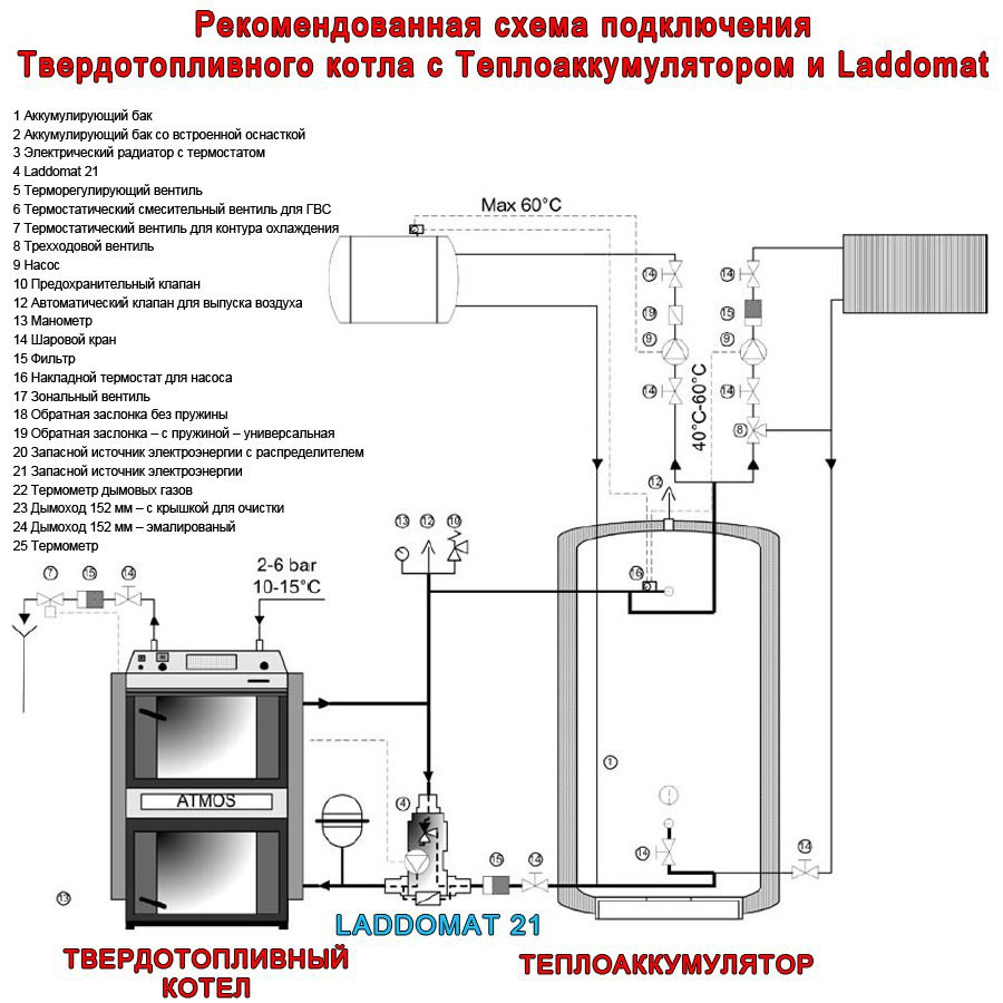Как выбрать котел для отопления частного дома