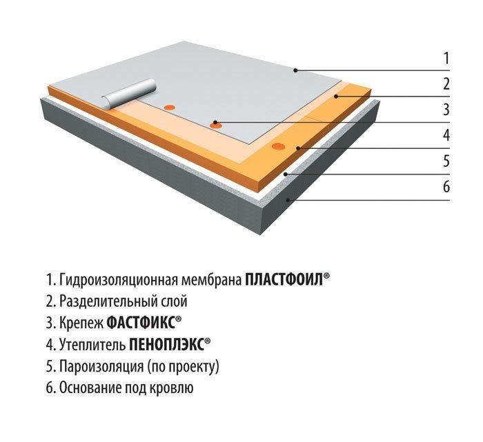 Утепление крыши пенопластом изнутри своими руками
