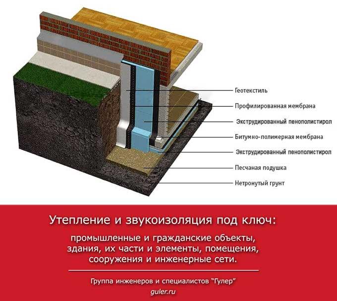 Как утеплить фундамент изнутри дома своими руками?