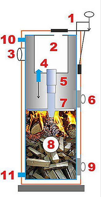 Котёл стропува длительного горения - особенности твердотопливных моделей