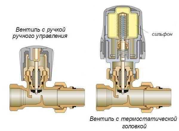 Термостатический клапан для радиатора отопления: виды терморегулировочных кранов, как их установить и настроить