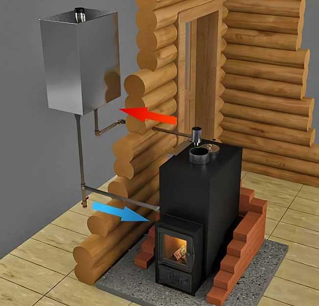 Как установить печь в баню: выбор места, способы установки