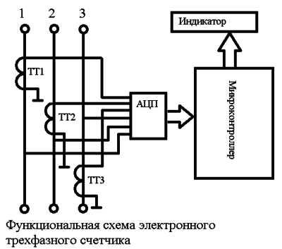 Принцип работы электросчетчиков