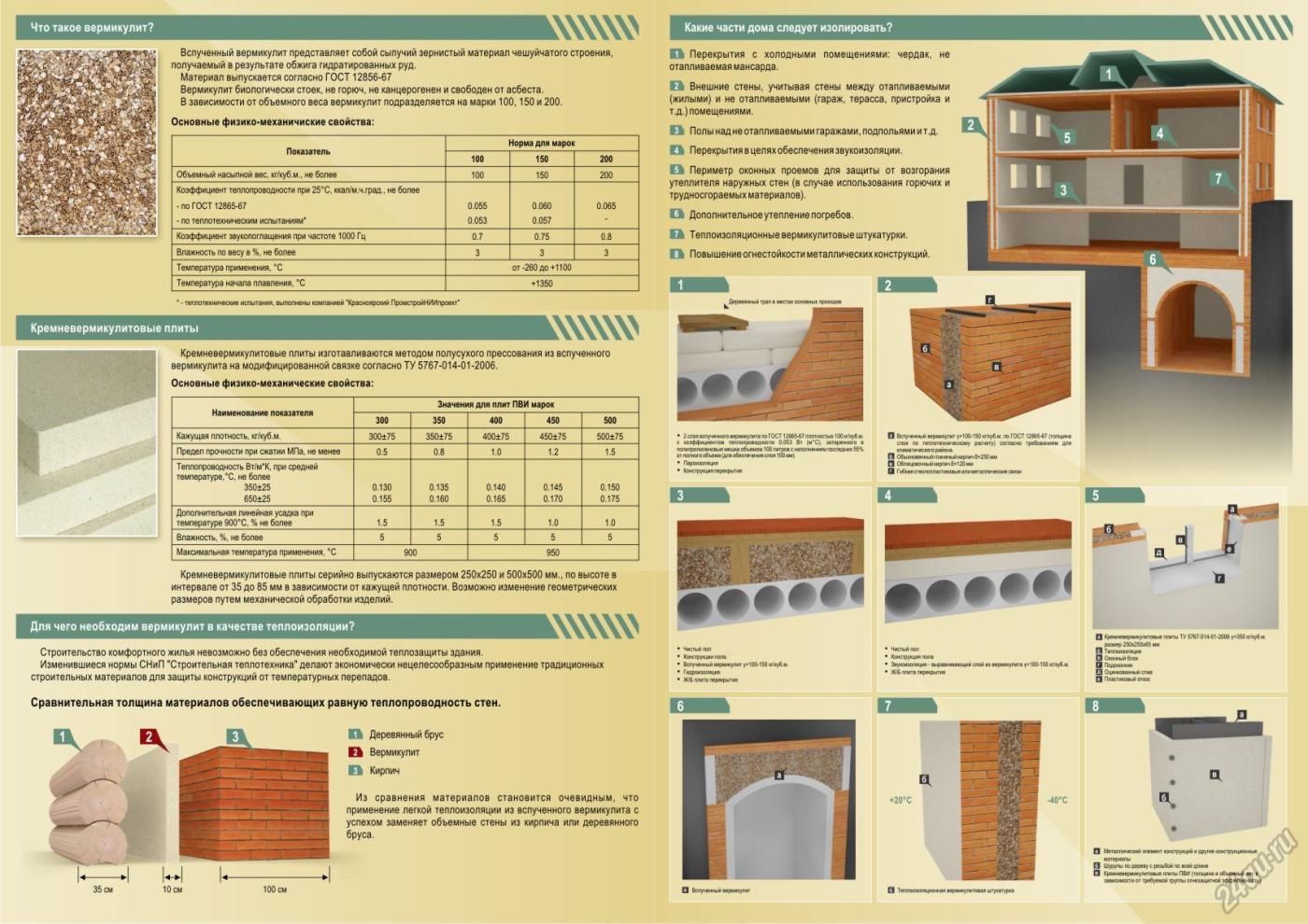 Утеплитель вермикулит для утепления стен дома: достоинства, недостатки