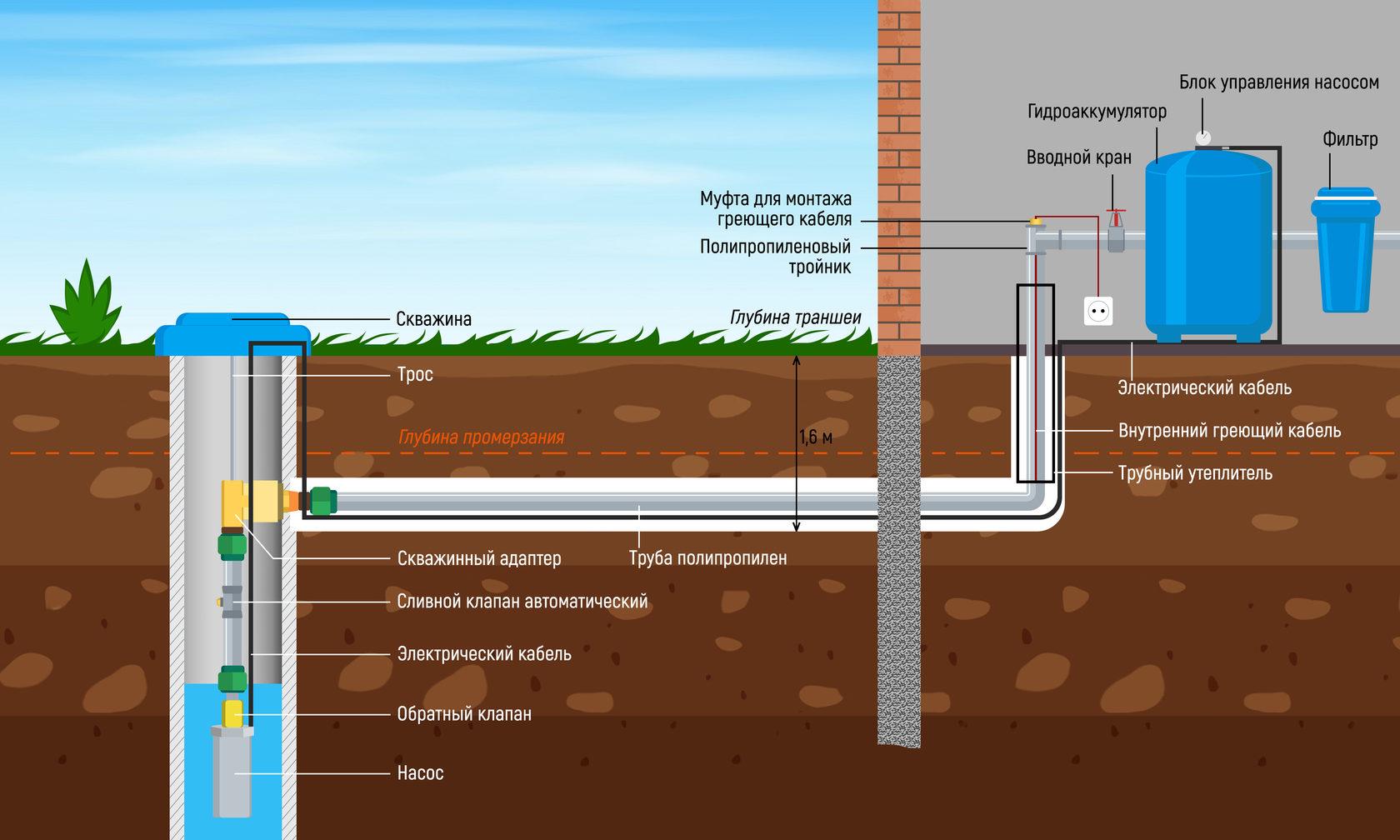 Водоснабжение дома из колодца. насколько это эффективно?