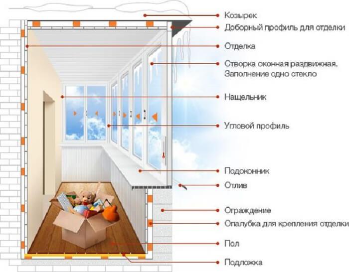 Остекление балконов в хрущевке: приводим балкон в порядок за 3 шага