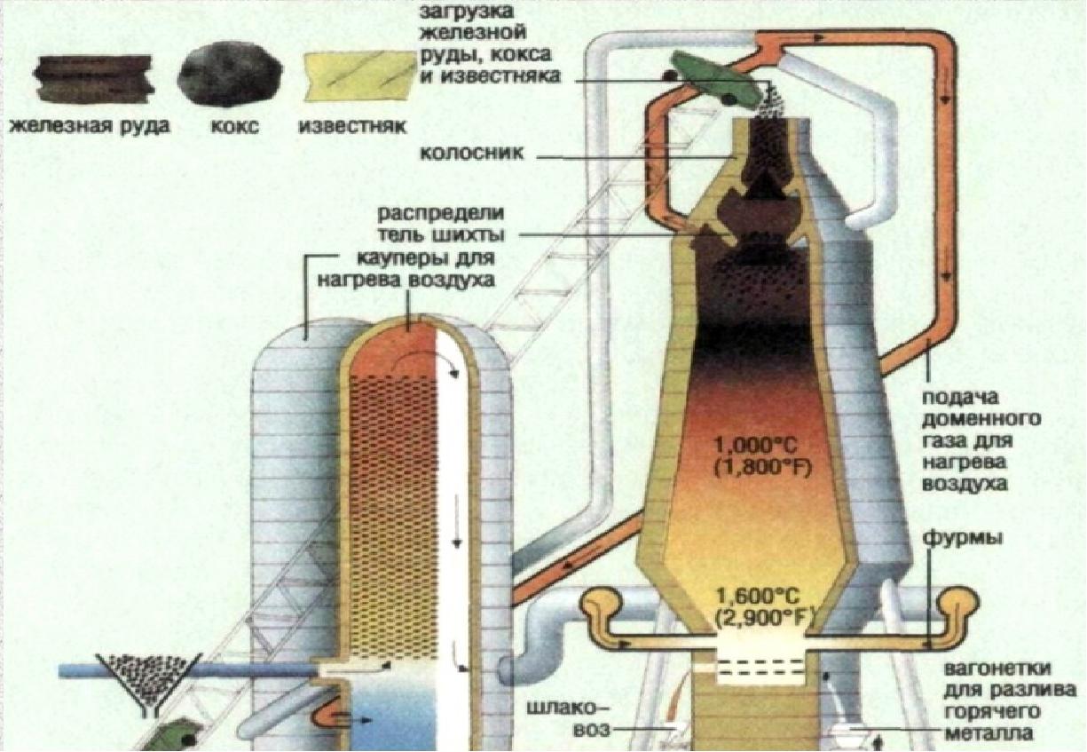 Доменная печь и ее использование при производстве чугуна