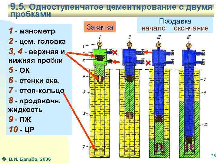 Цементирования скважин: обзор технологий, расчет и оборудование для тампонирования