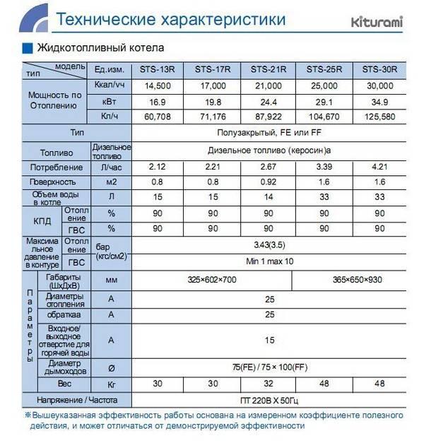 Одноконтурный дизельный котел китурами – дизельные котлы kiturami, купить двухконтурный дизельный котел китурами с доставкой по москве и россии, низкие цены на teplogid.ru - теплоэнергоремонт